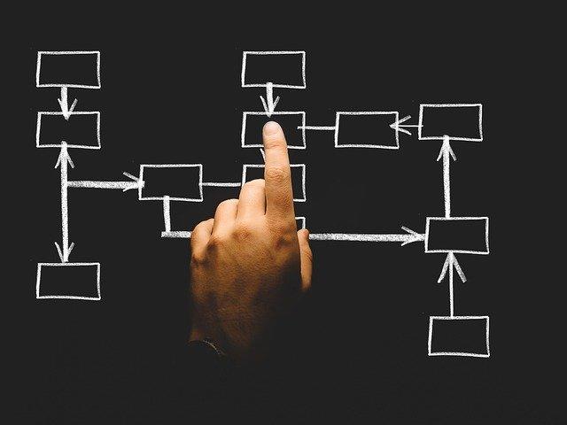 organizační plán